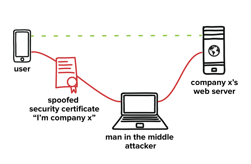 I2P prevents man-in-the-middle attacks