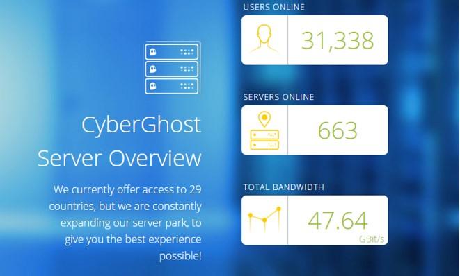 servers-cyberghost