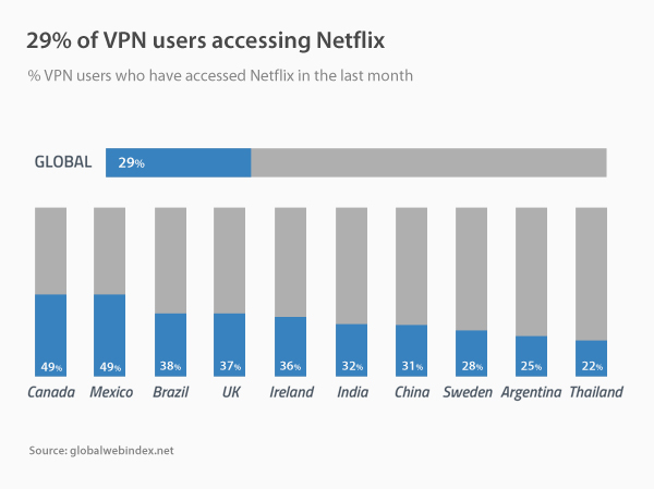 VPN Use and Data Privacy Stats - vpnMentor