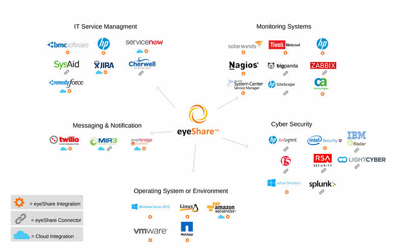 Meet eyeShare – A Process Automation Solution for Managing IT Operations with ease