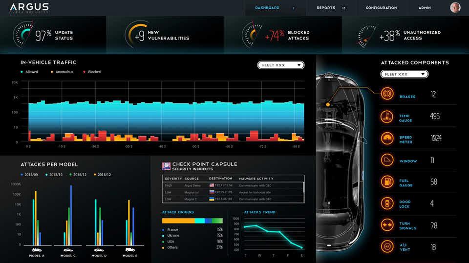 The argus car security interface