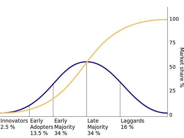 chart innovation