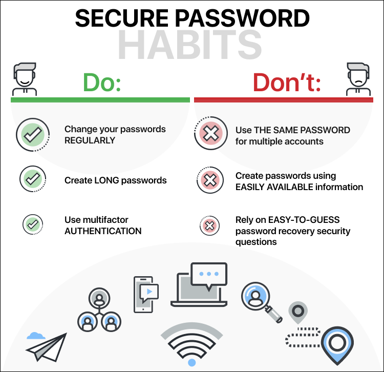 Secure Password Habits