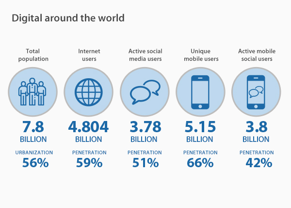 The fastest growing segment of the internet is the number of mobile social media users