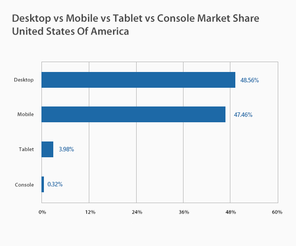 Desktop vs Mobile vs Tablet vs Console Market Share United States of America