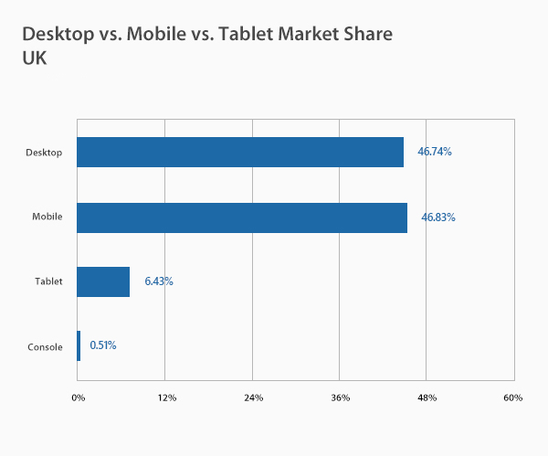 Desktop vs Mobile vs Tablet Market Share UK