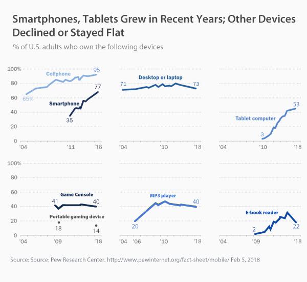 Xu hướng Internet năm 2019. Các Thống kê & Thực tế ở Hoa Kỳ và Trên toàn Thế giới