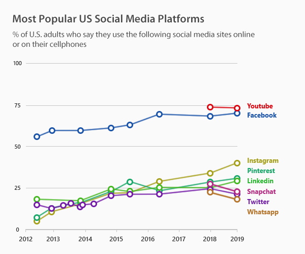 Most Popular US Social Media Platforms