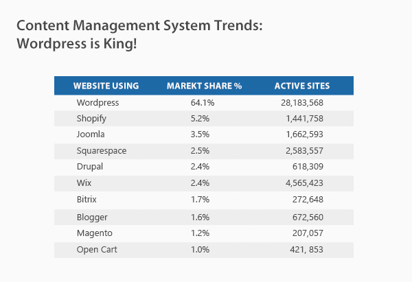 Content Management System Trends: WordPress is King!