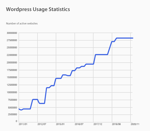 Wordpress Usage Statistic