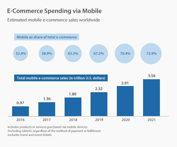 E-commerce Spending via Mobile