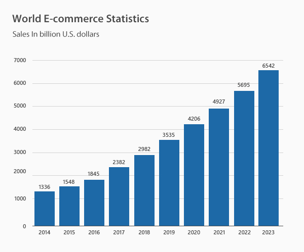 World E-commerce Statistics