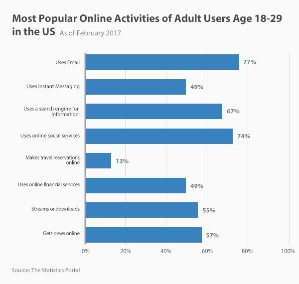 b5f072d141 Internetes Trendek 2019-ban. Statisztikák & tények az USA-ban és ...