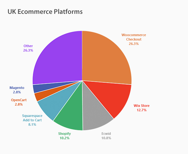 UK Ecommerce Platforms