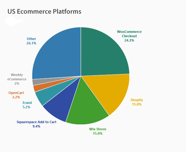 US Ecommerce Platforms