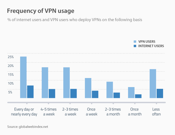Breaking Down VPN Usage Around the World