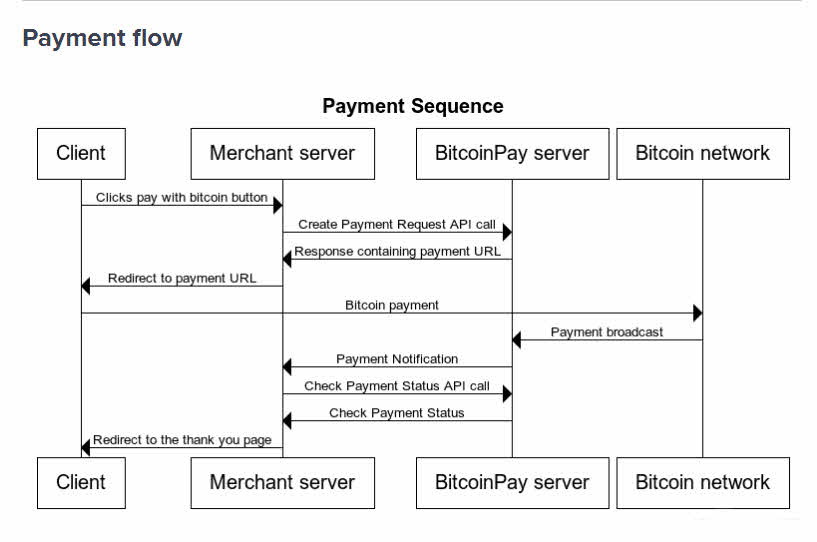 How to accept bitcoin payments with BitcoinPay