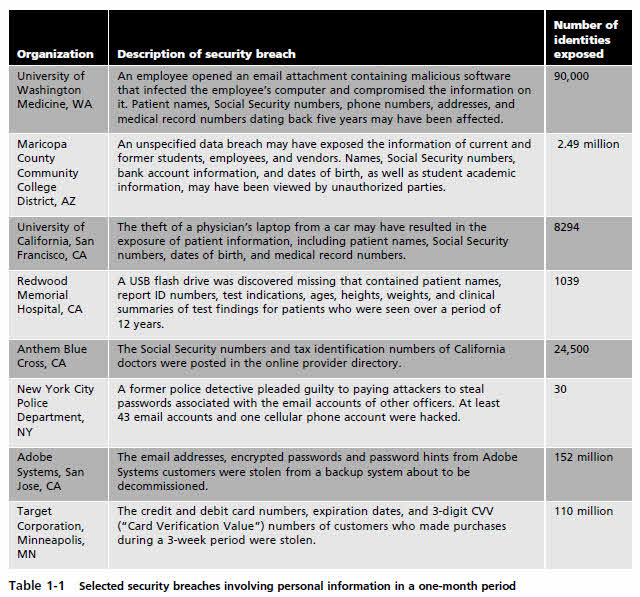 Table 1-1 Selected security breaches involving personal information in a one-month period