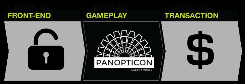 panopticon layers