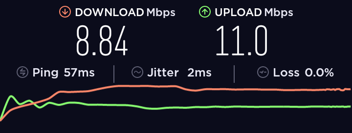 Speed test on a TurboVPN server in the UK.