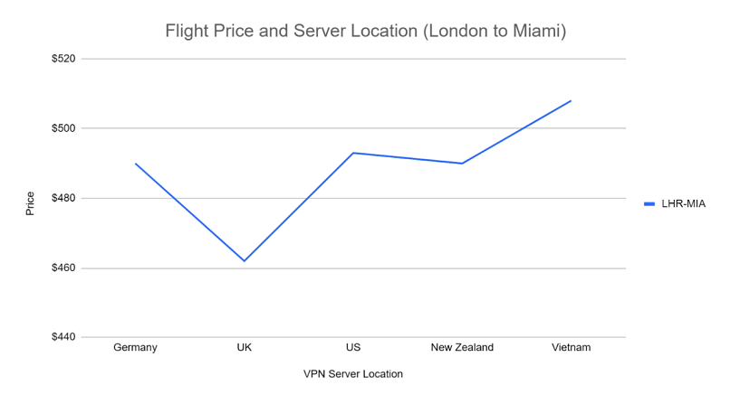 screenshot of a graph comparing flight price differences while connected to different server locations