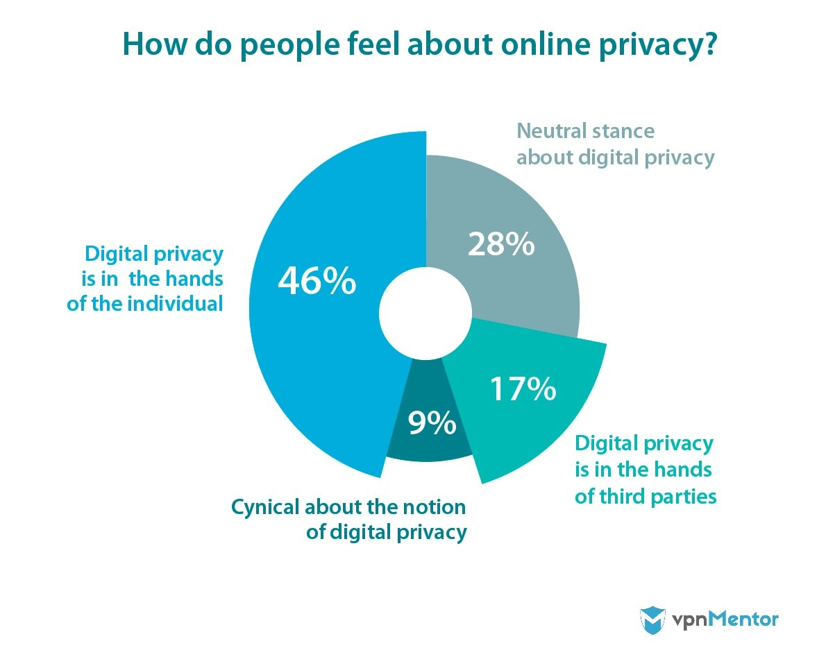 How do people feel about online privacy?