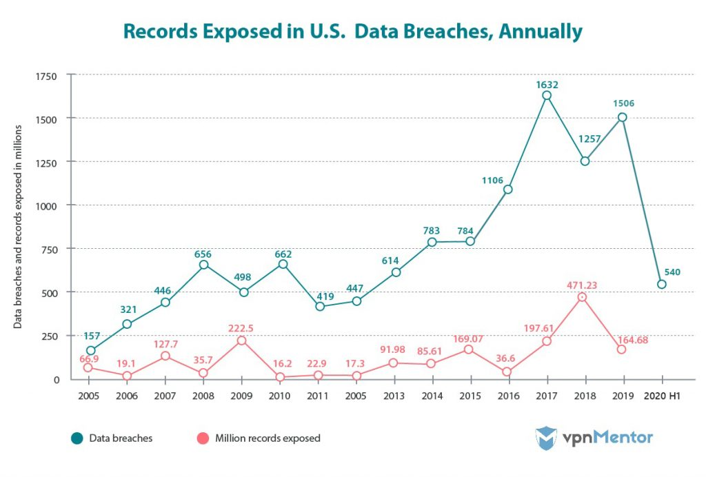 Records Exposed in U.S Data Breaches, Annually