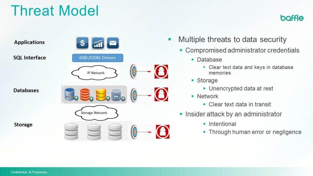 baffle threat model