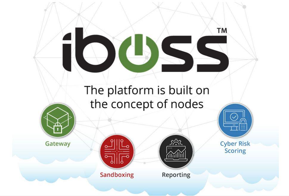 iboss nodes