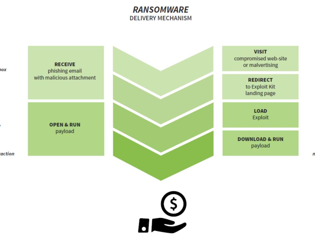 lastline ransomware