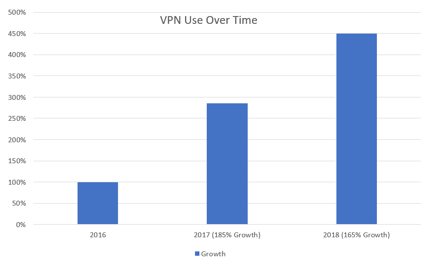 VPN Use Over Time