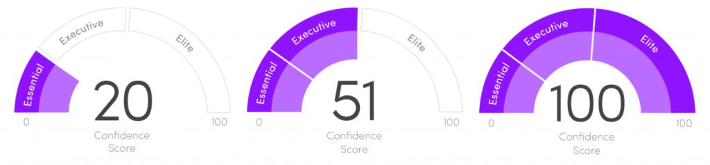 trusona confidence score