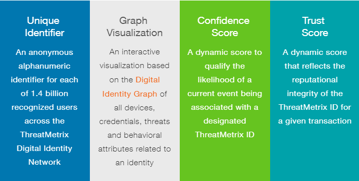 threatmetrix id