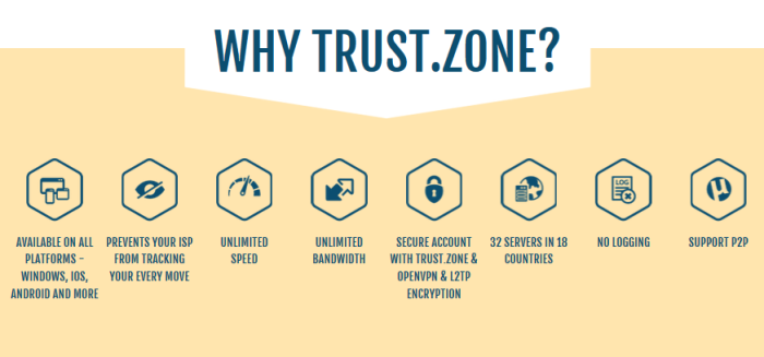 Why Trust.Zone