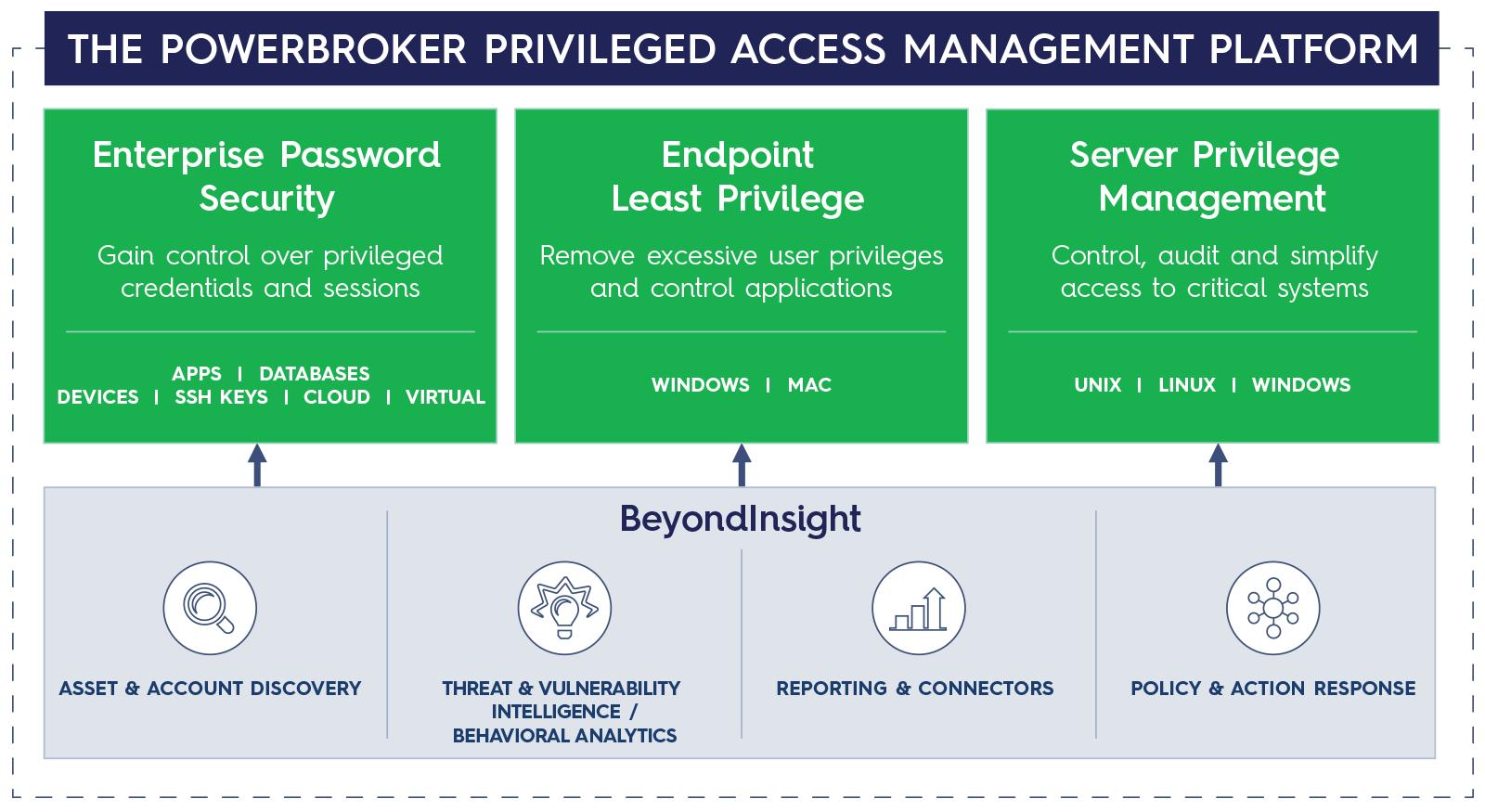 The Powerbroker Privileged Access Management Platform