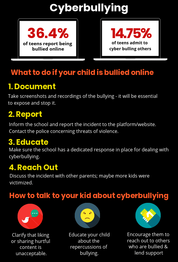 Kids cyberbullying infographic