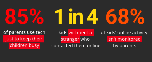 Kids online security stats