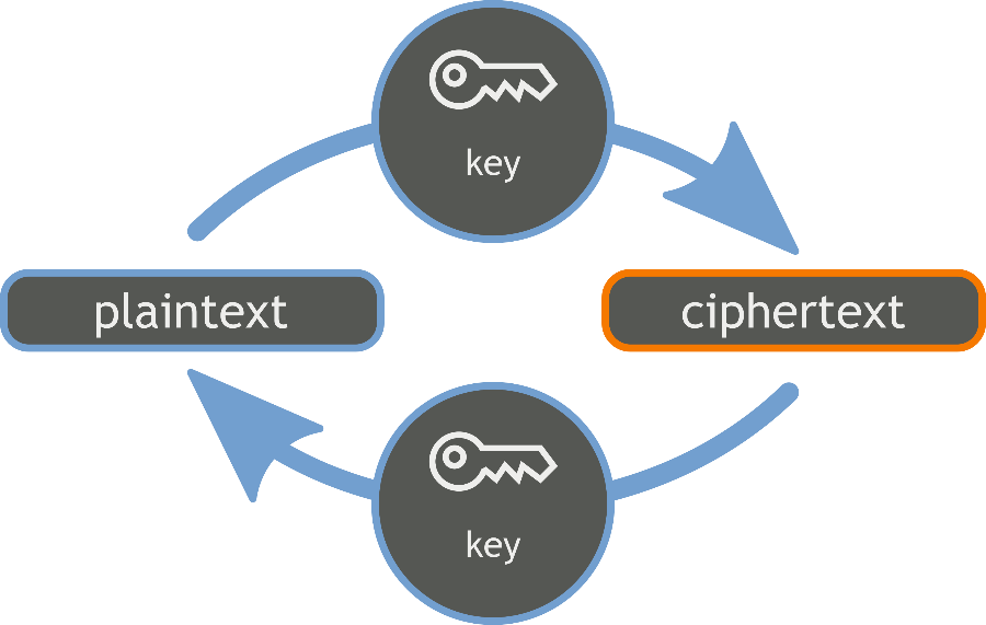 Cryptography flow chart