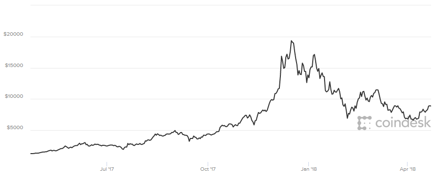 Czy można wzbogacić się na bitcoinie?