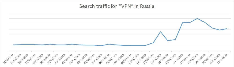 Search traffic for VPN in Russia