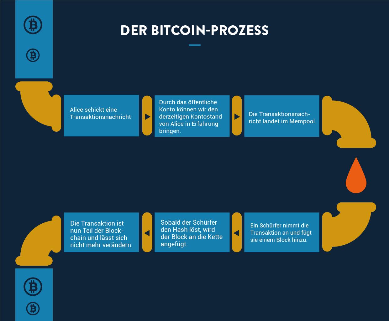 So uberzeugen Sie jemanden, um in das Bitcoin-Format zu investieren