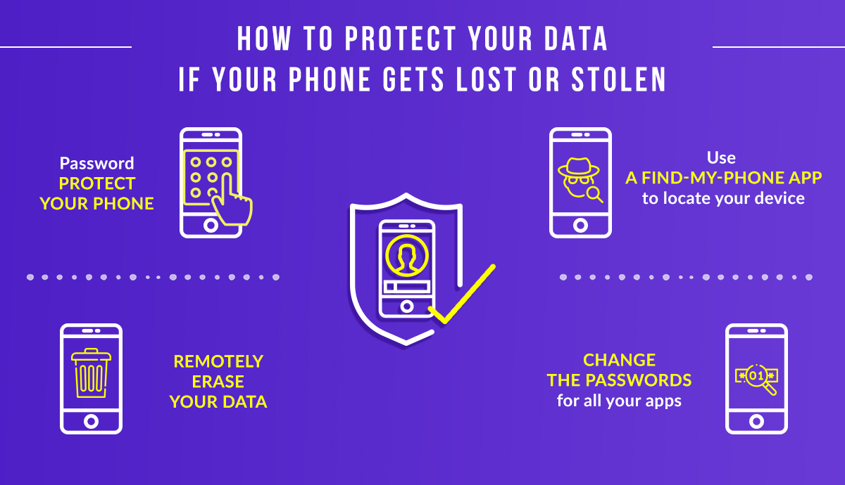 Protecting phone data