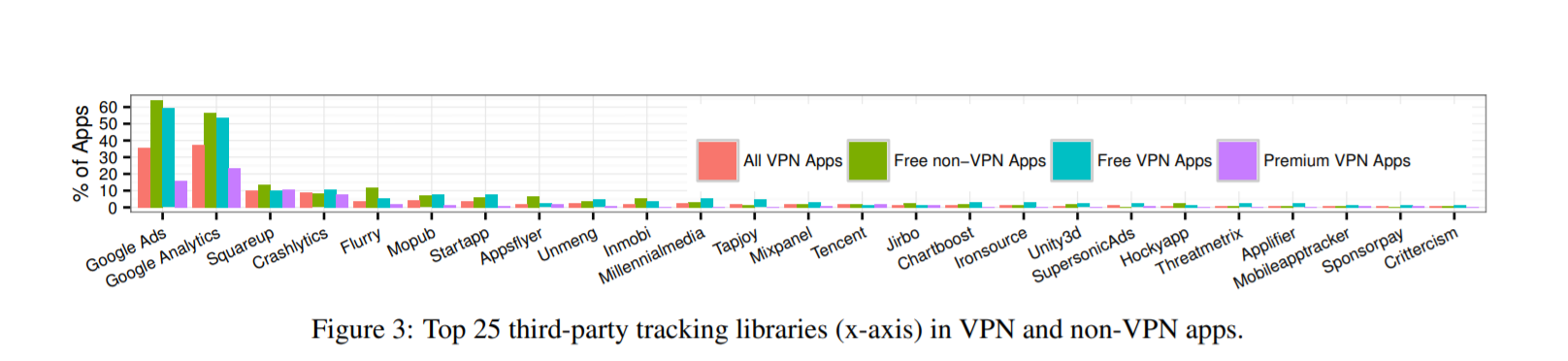Third-party tracking on apps free vs paid