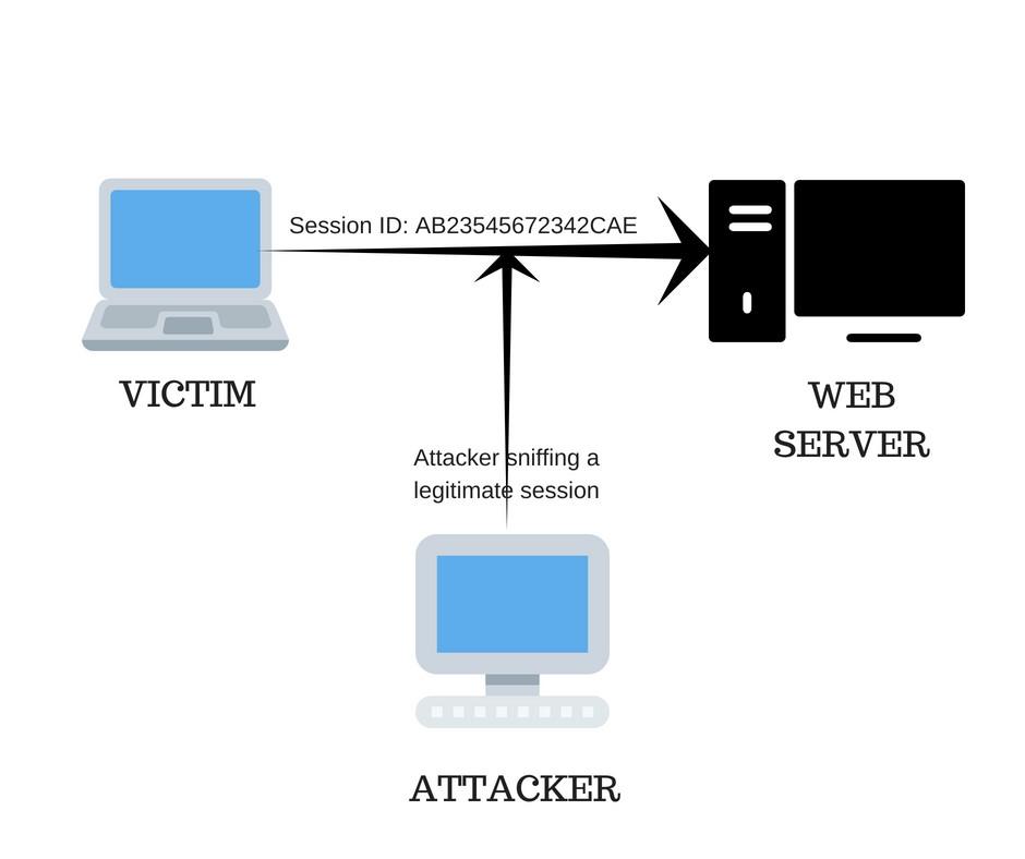 Victim/Hacker