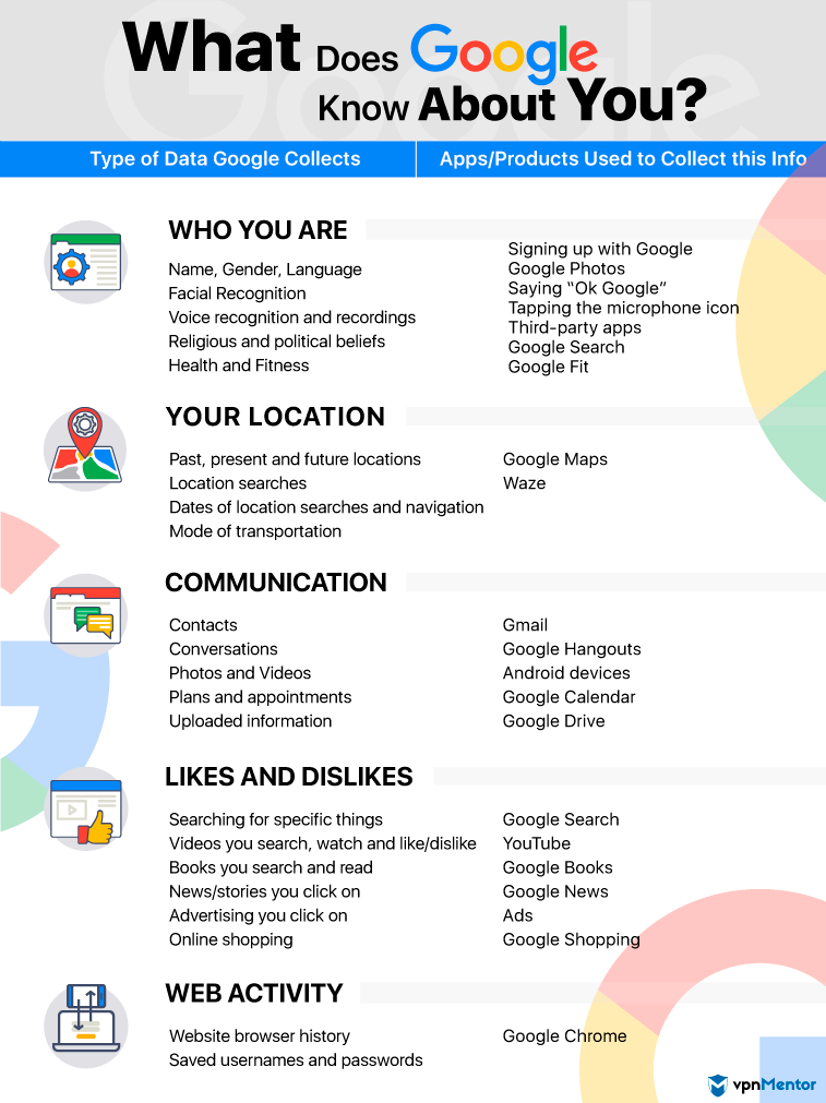 What Does Google Know About You - Infographic