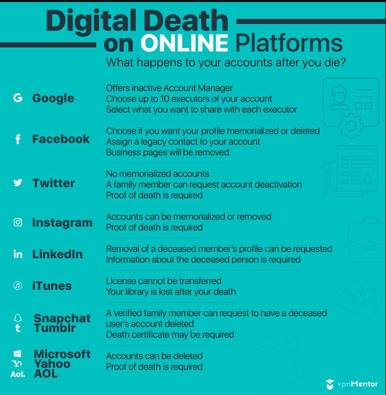 Digital death on online platforms