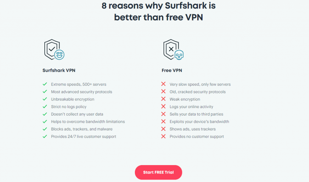 Surfshark Free Trial Button