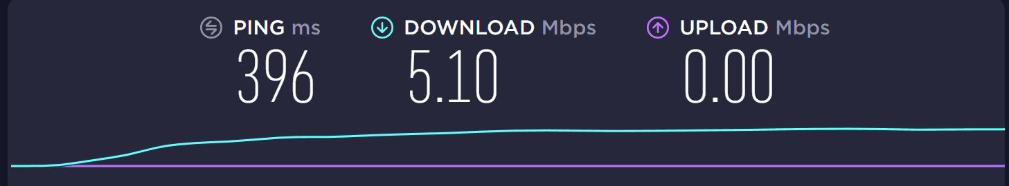 Speed test on a 12VPN server in the US.