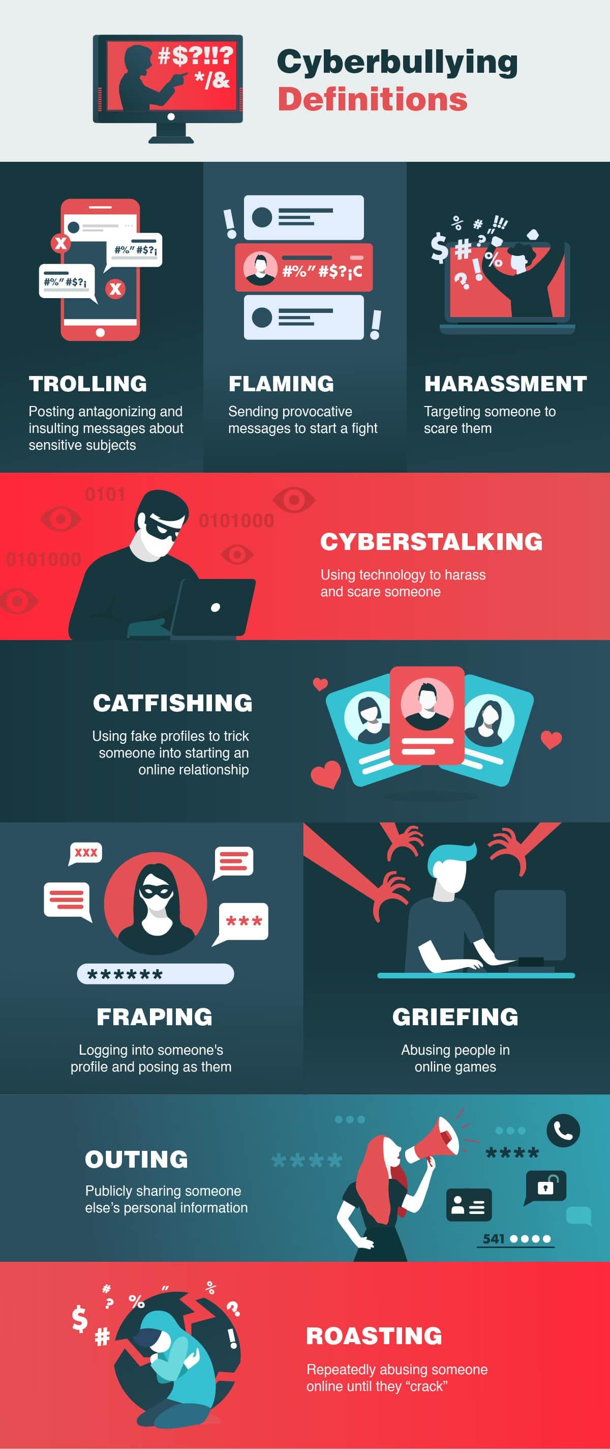 Cyberbullying definitions