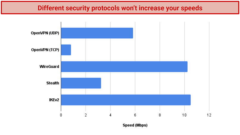 A chart demonstrating how Windscribe's speeds using various security protocols